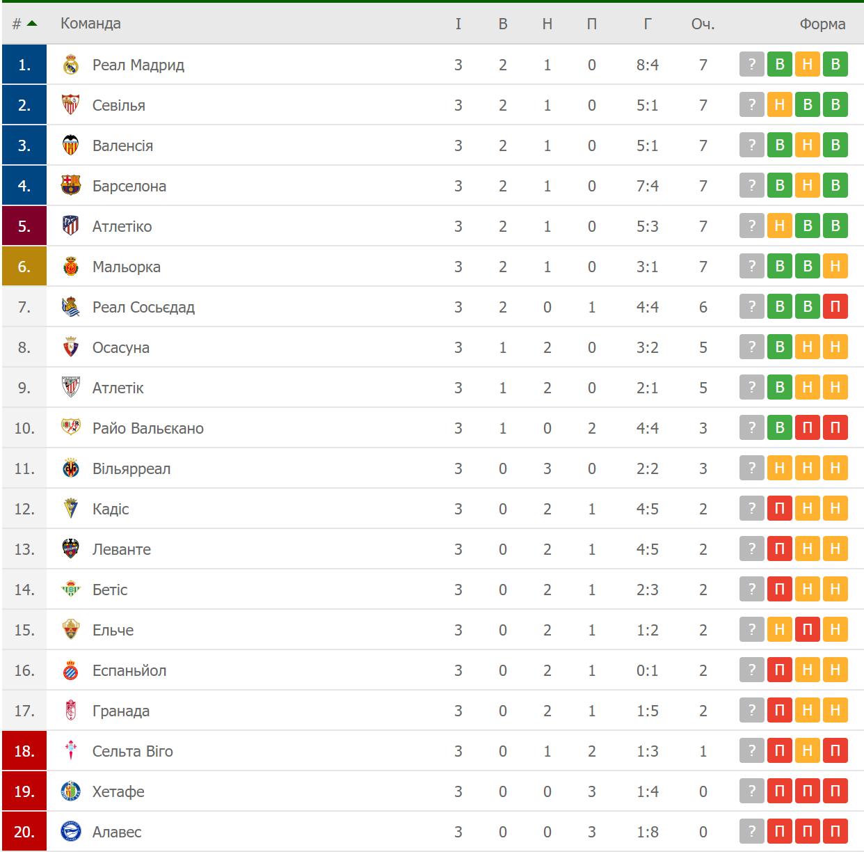 Таблица испанской Ла Лиги