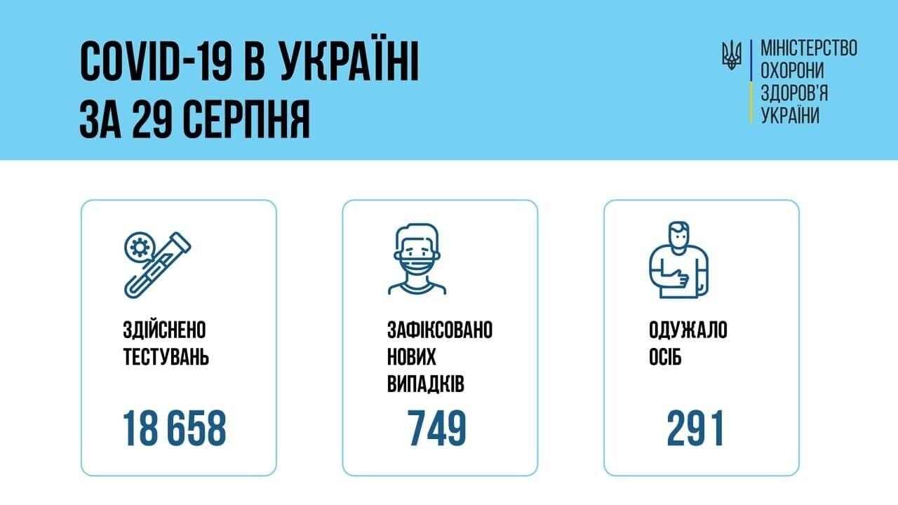Заболеваемость коронавирусом в Украине.