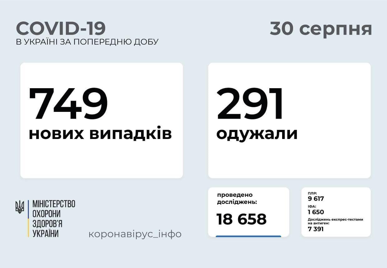 За сутки заболели 749 человек.