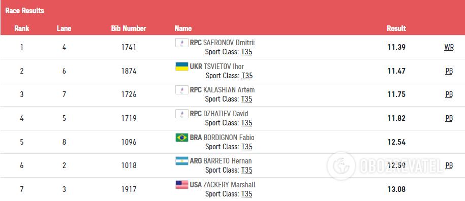 Результаты забега на 100 метров на Паралимпиаде-2020.