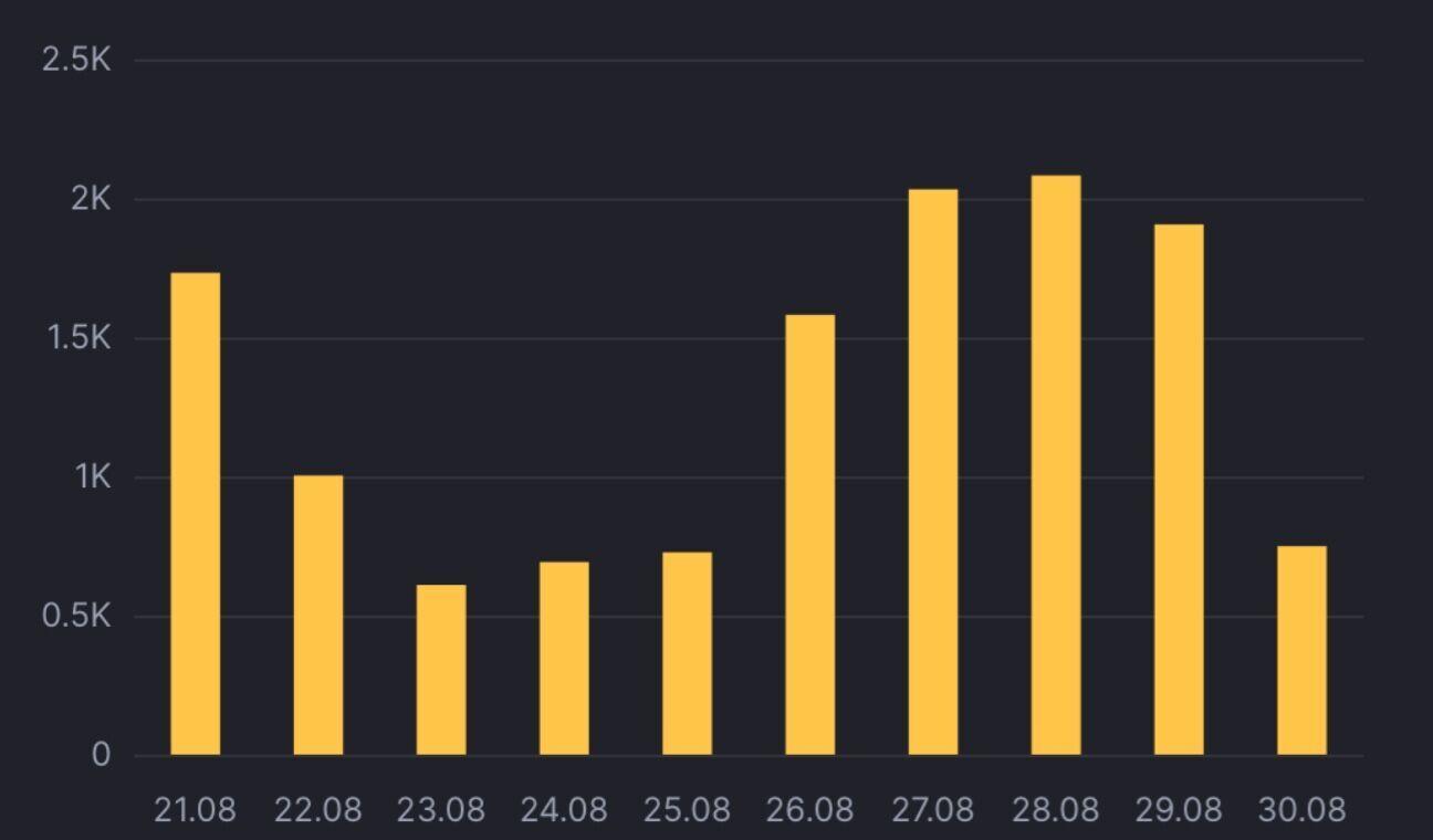 COVID-статистика в Україні за останні дні