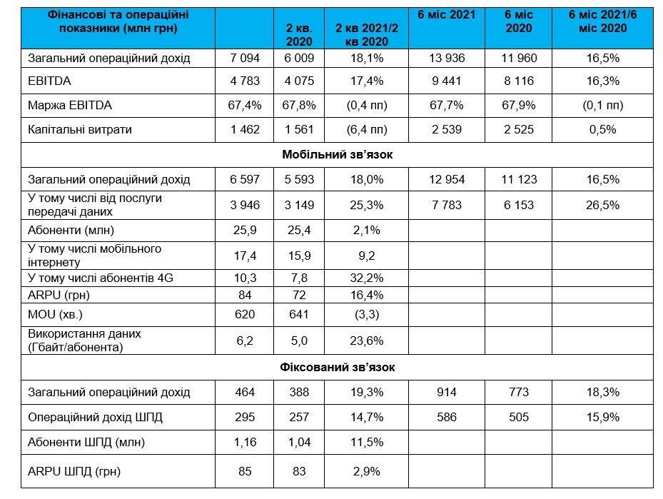 """""""Київстар"""" прискорив розвиток 4G і заявив про збільшення бази абонентів"""