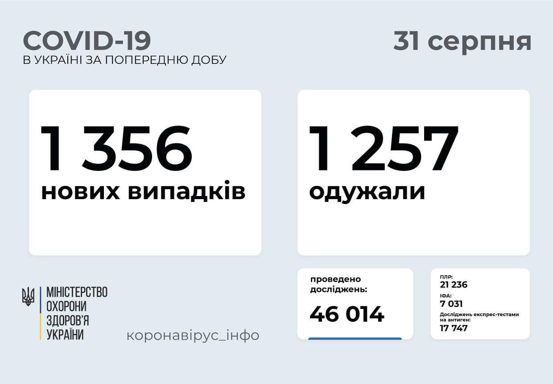 За сутки заболели 1356 человек.