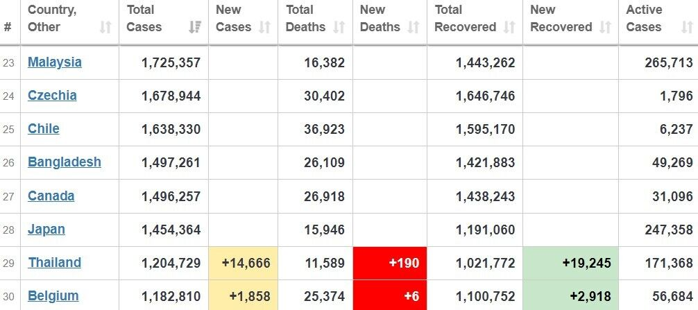За кількістю всіх випадків COVID-19 Японія перебуває на 28 місці в світі