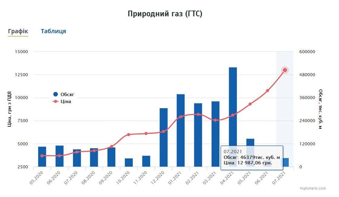 Как менялись цены на газ в Украине