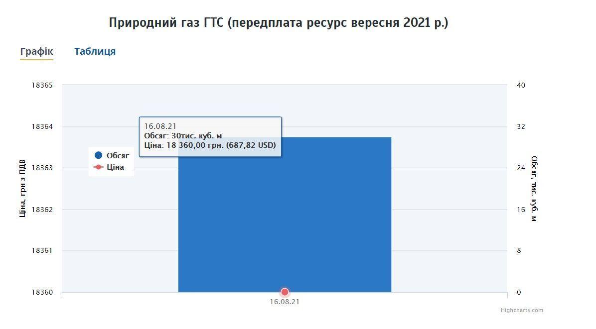 Сколько стоит европейский газ в Украине