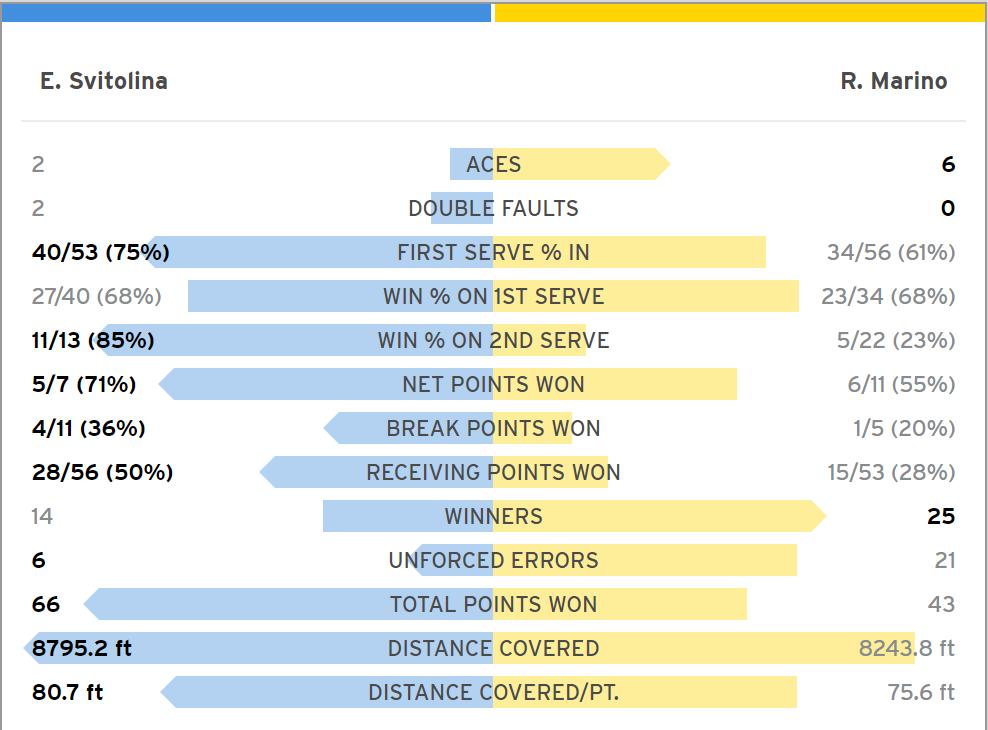Статистика матча Свитолиной