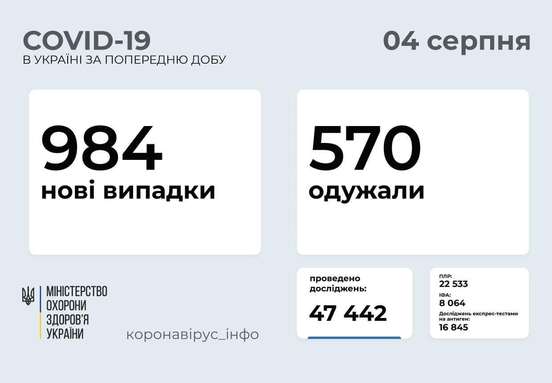 За добу захворіло 984 людини.