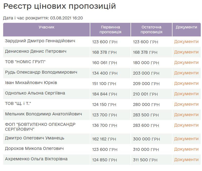 Список учасників аукціону.