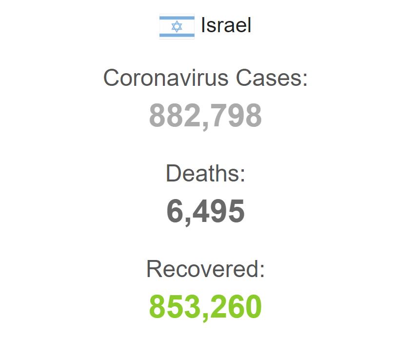 З початку пандемії захворіли понад 882 тисячі.