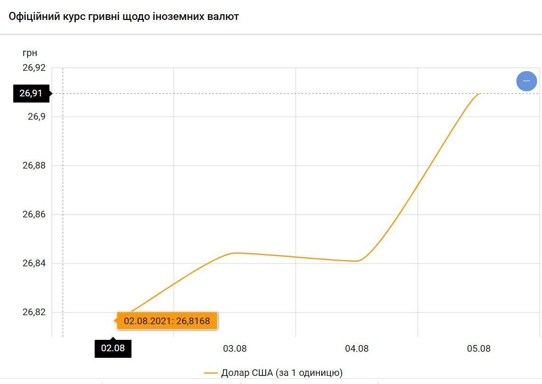 Сколько стоит доллар в Украине