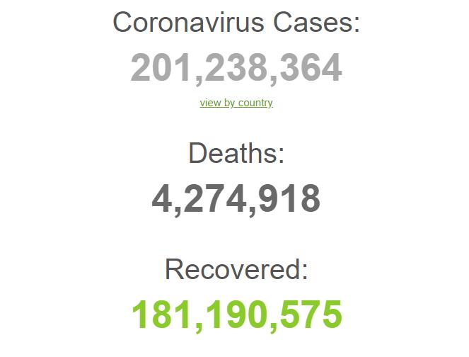 З початку пандемії захворіли понад 201,2 млн осіб.