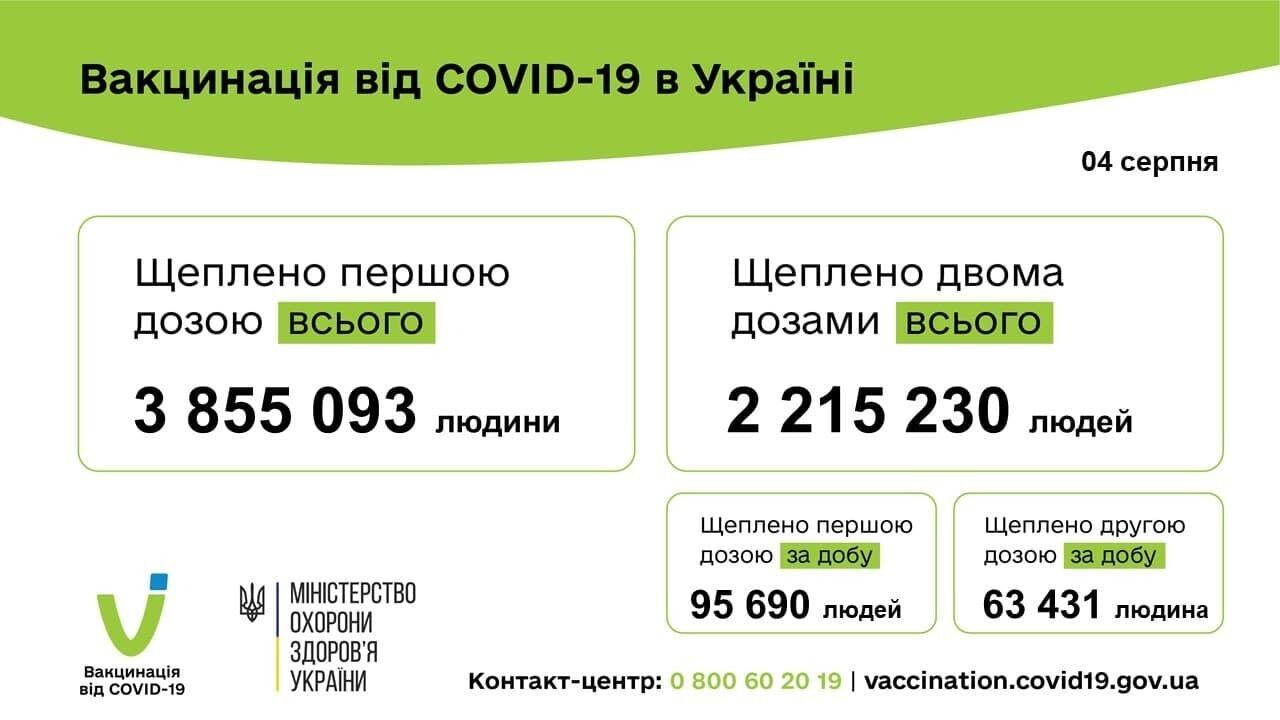 В Україні вакцинували 3,8 млн осіб.
