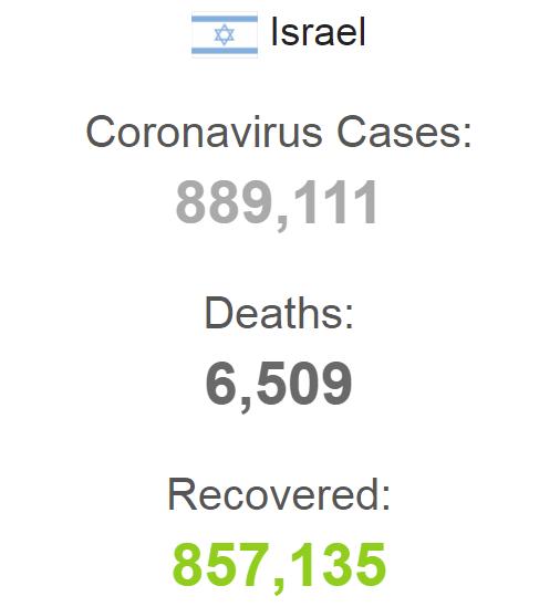 Статистика по COVID-19 в Израиле на 5 августа