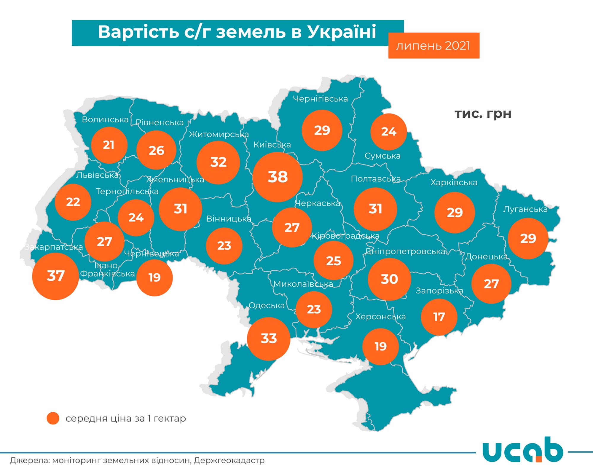Средняя цена земли в Украине