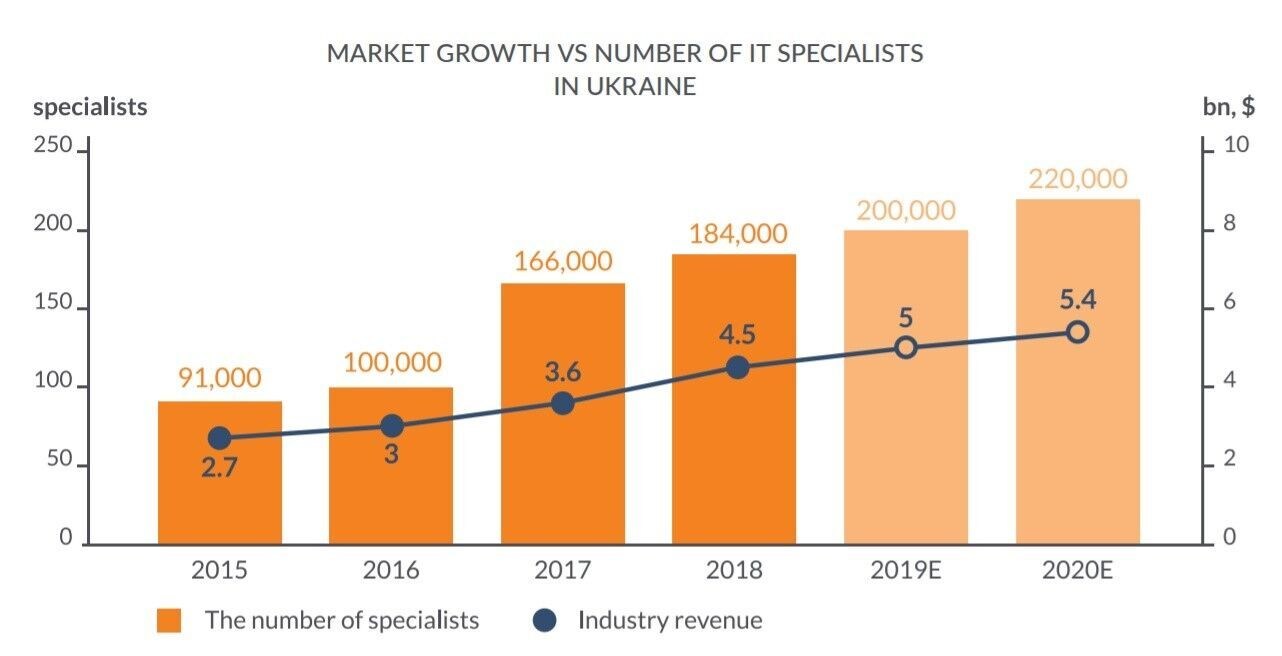 IT-услуги – третий по объему сектор экспортных услуг Украины. Как удержать этот рост?