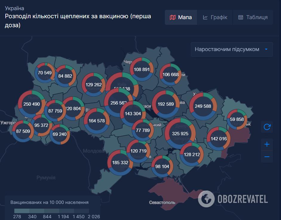 Вакцинація в Україні за регіонами.
