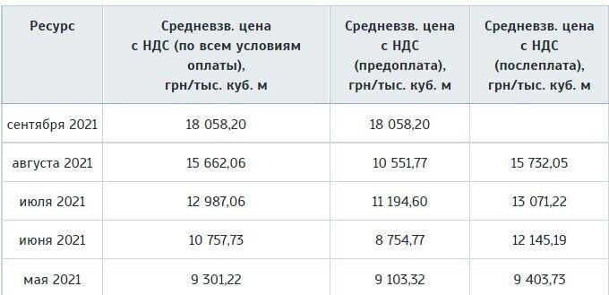 Як змінилися ціни на блакитне паливо в Україні