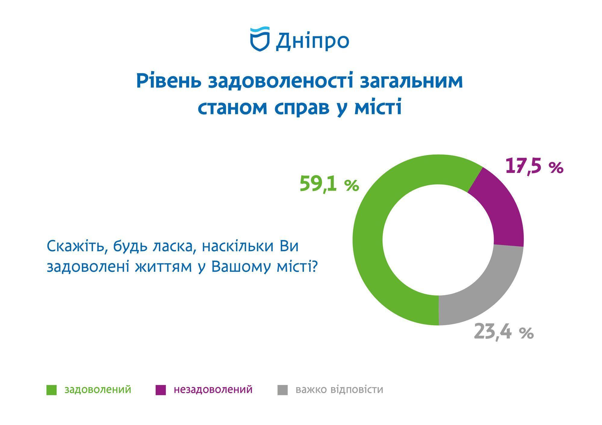 Более половины днепрян довольны жизнью в городе