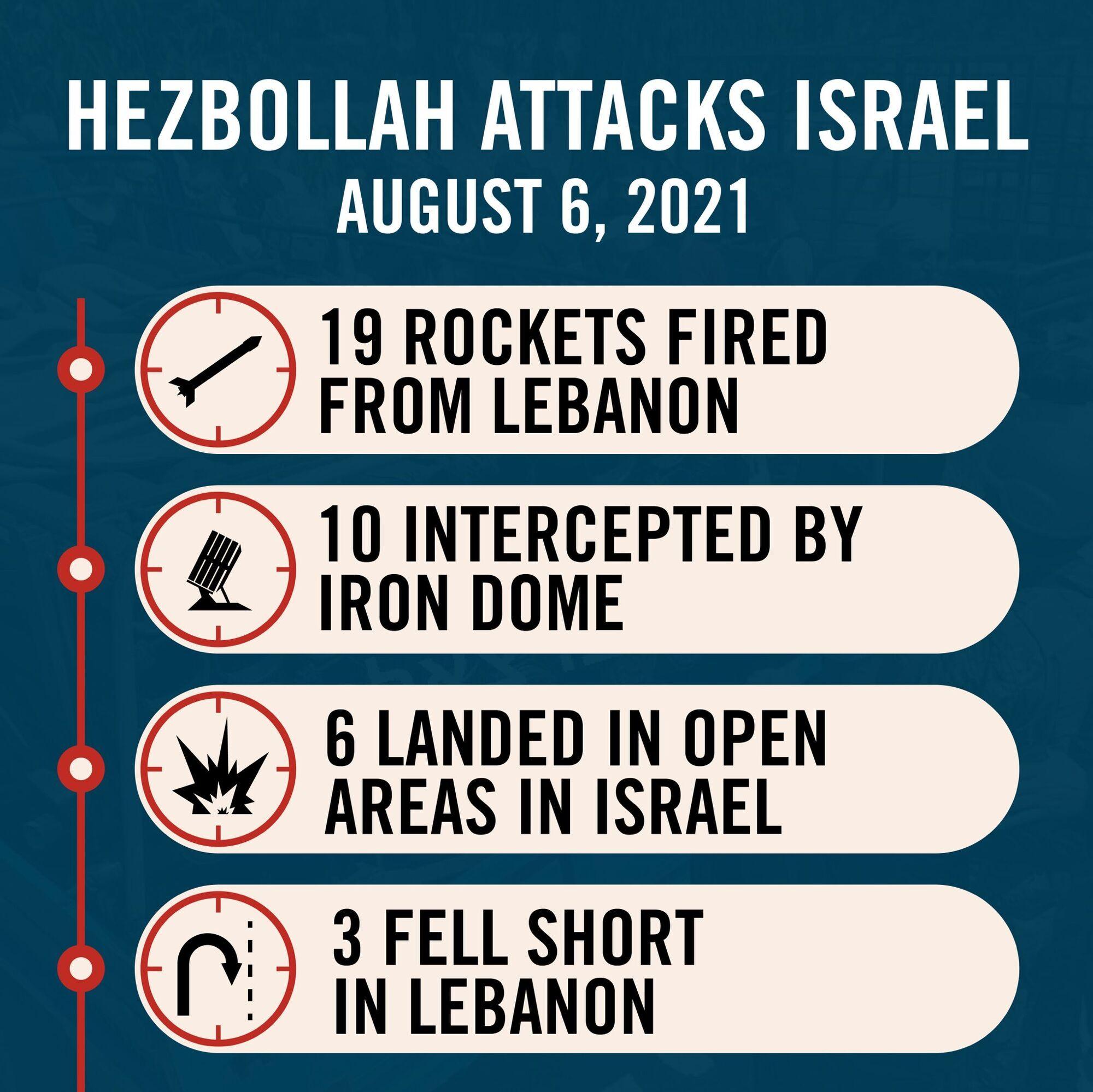 Удар Лівану по Ізраїлю.