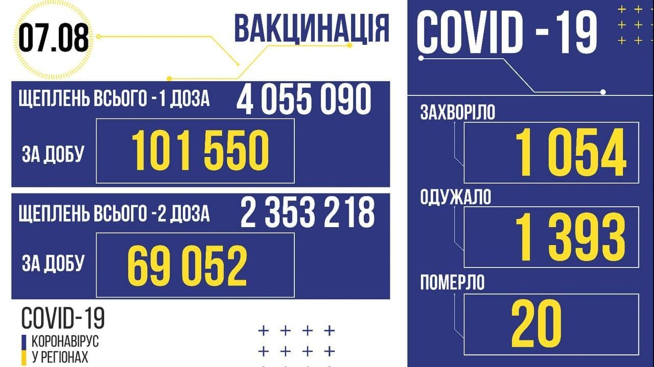 Коронавірус та вакцинація в Україні.