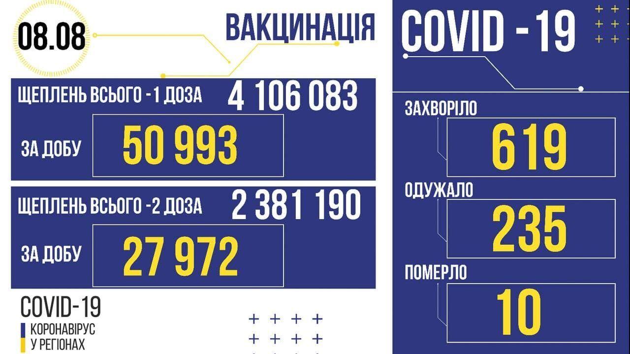 Коронавірус та вакцинация в Україні.