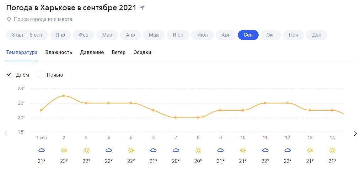 Погода на вересень у Харкові