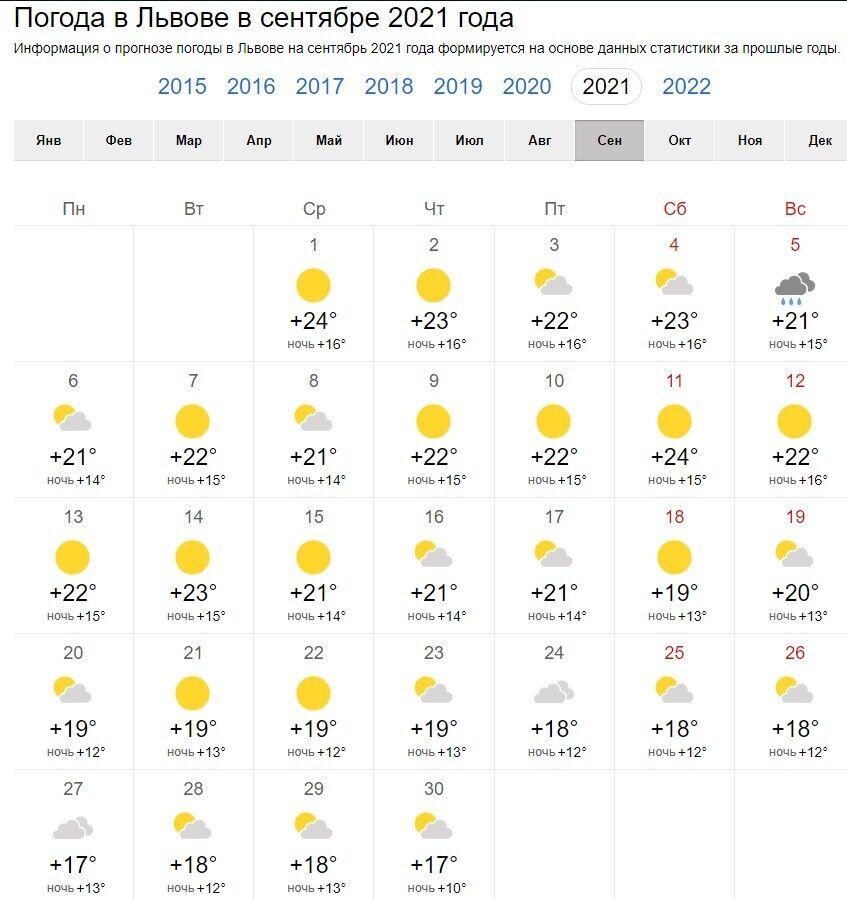 Погода на вересень у Львові