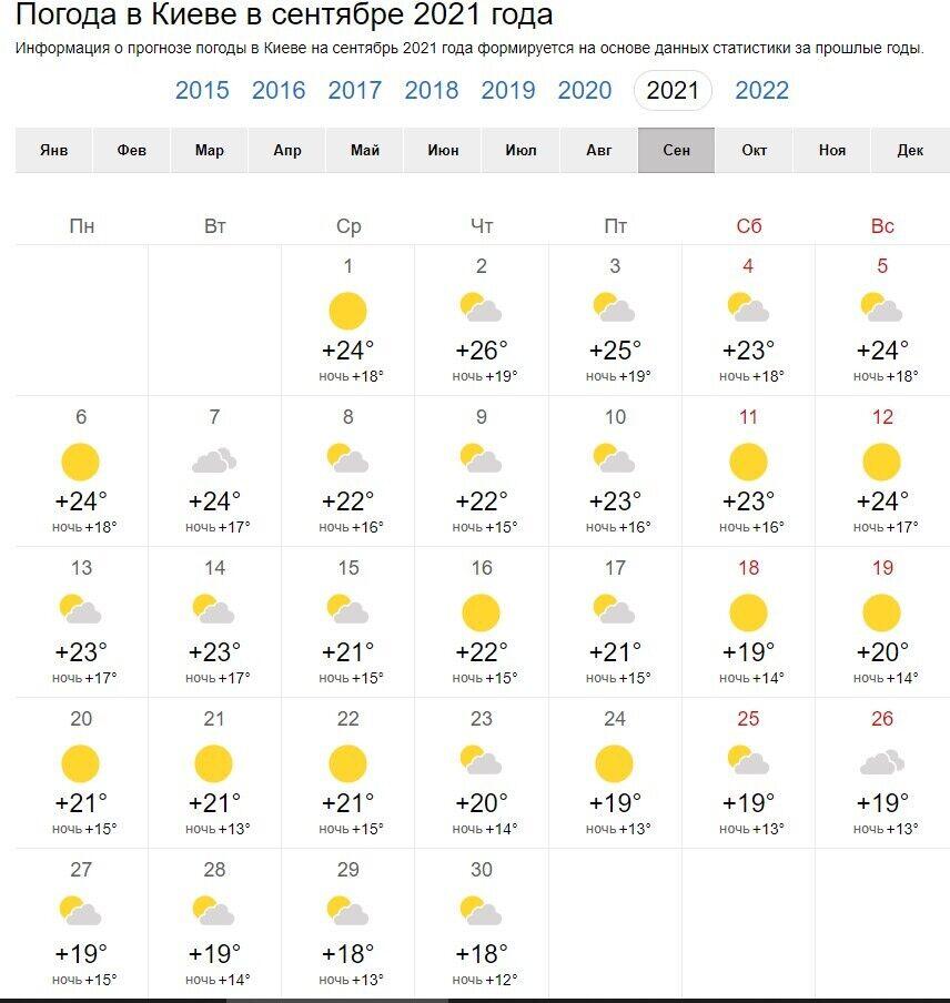 Погода на вересень у Києві