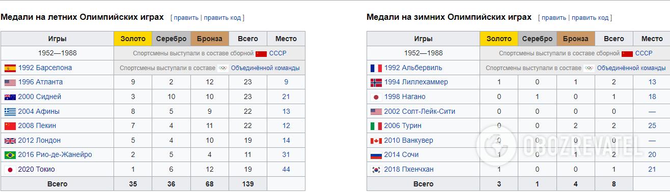 Результаты Украины на Олимпийских играх.