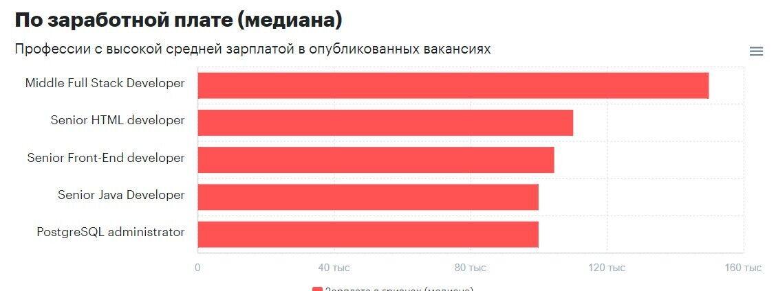 Найбільш високооплачувані вакансії в Україні