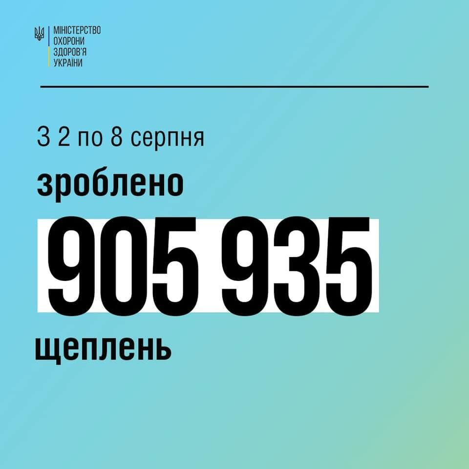 За неделю в Украине сделали почти 1 млн прививок против коронавируса