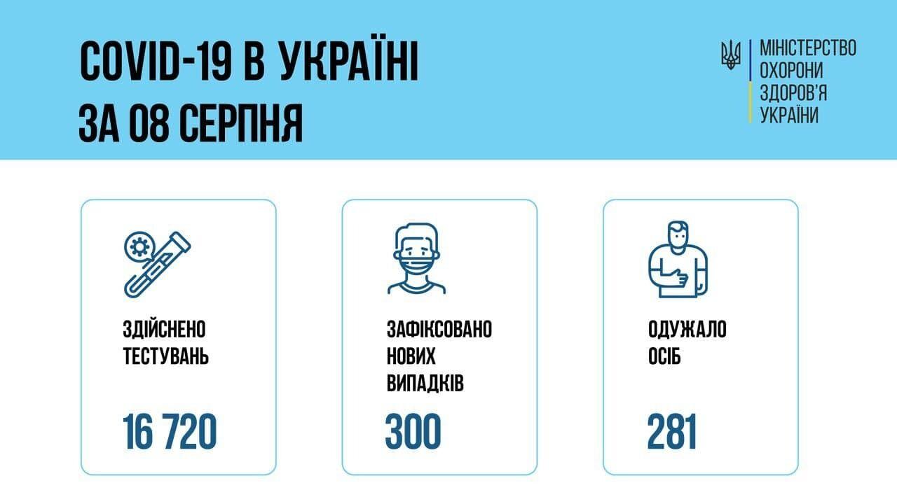 В Україні виявили ще 300 заражень коронавірусом