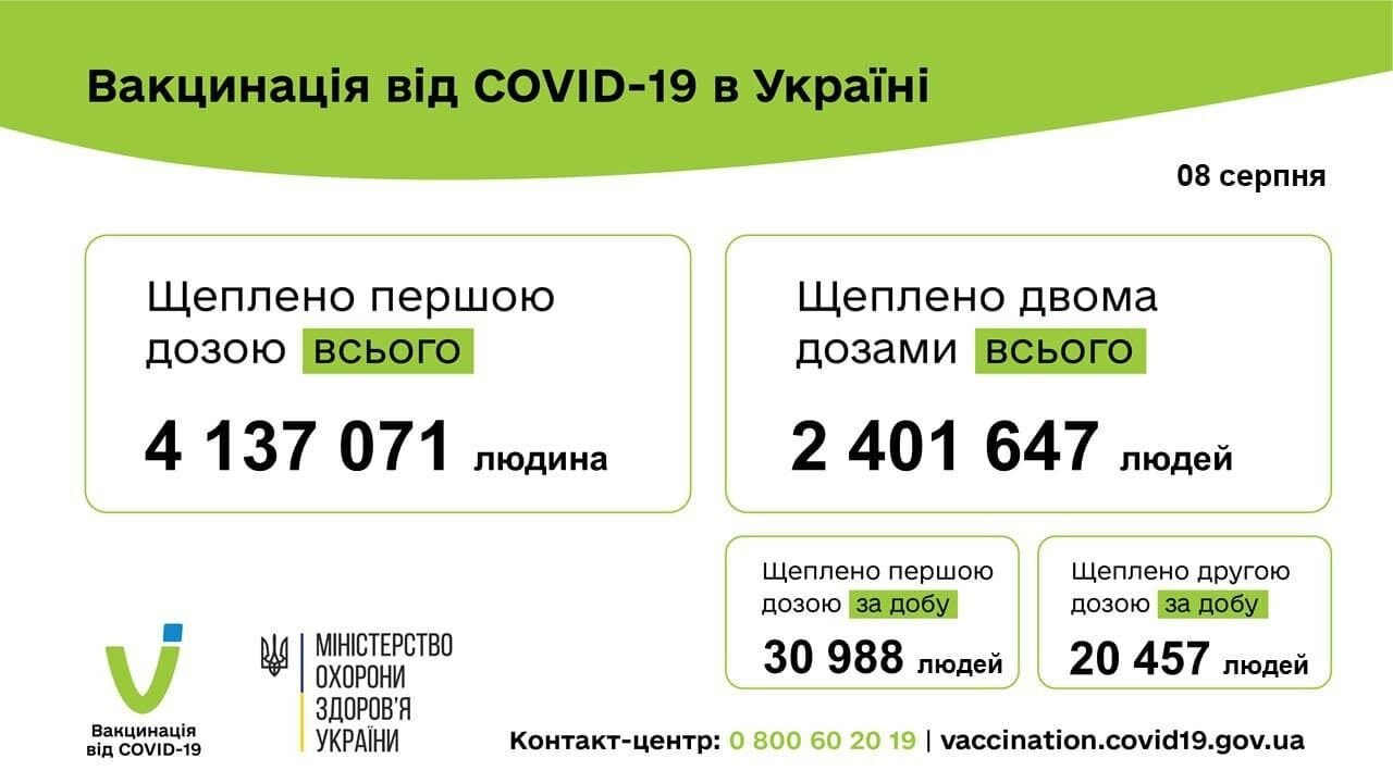 Дані щодо вакцинації проти коронавірусу