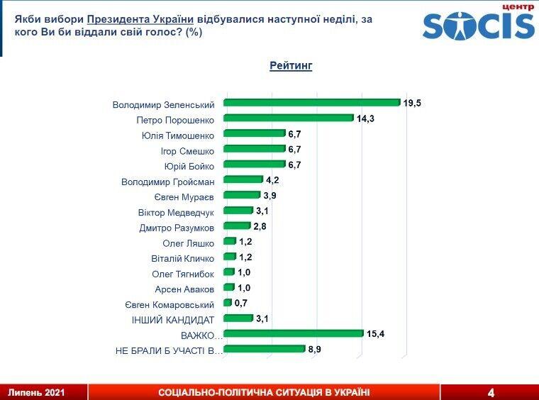 На виборах Президента України 19,5% від усіх опитаних віддали б свої голоси за Володимира Зеленського