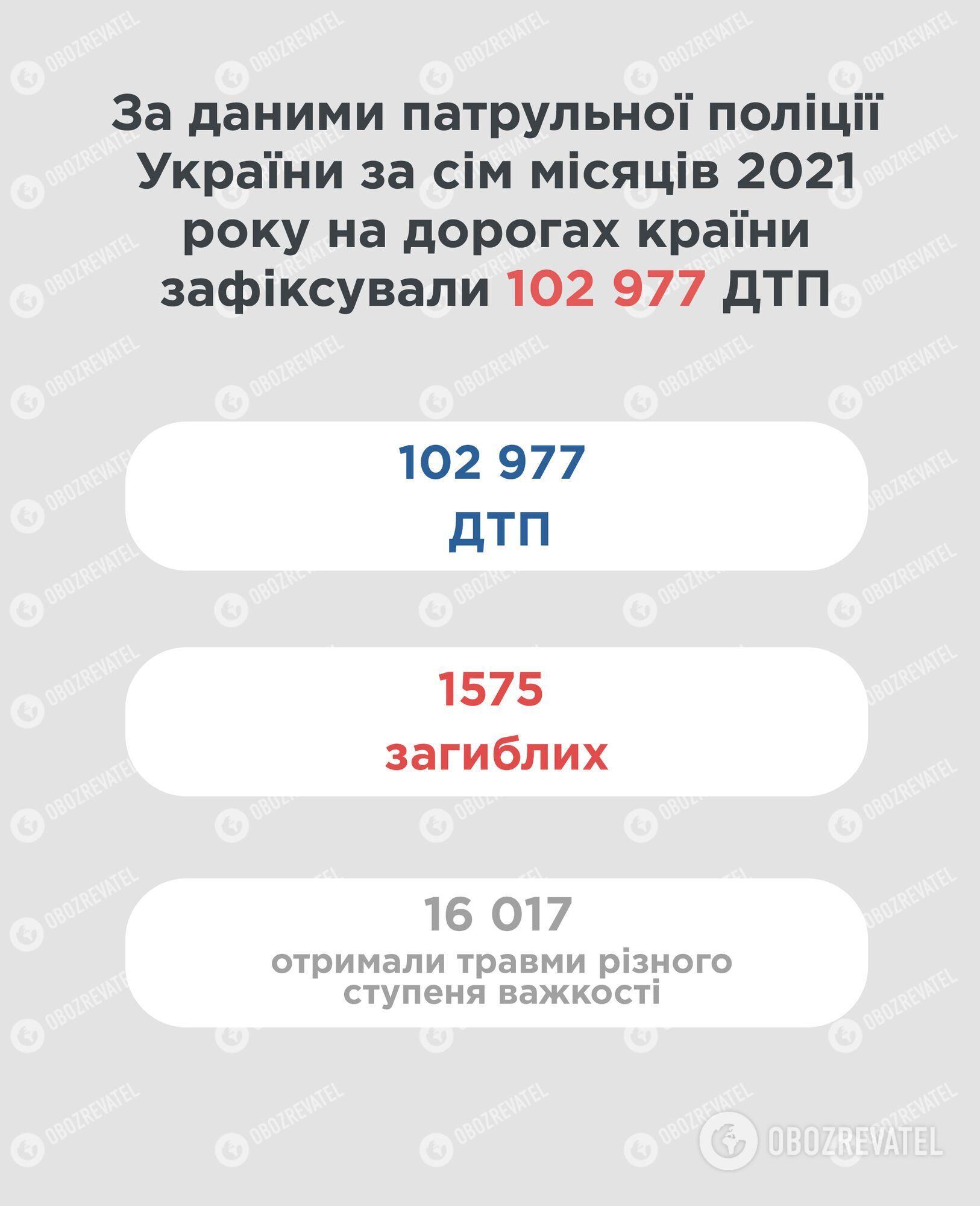 Статистика аварійності в Україні за 7 місяців 2021 року