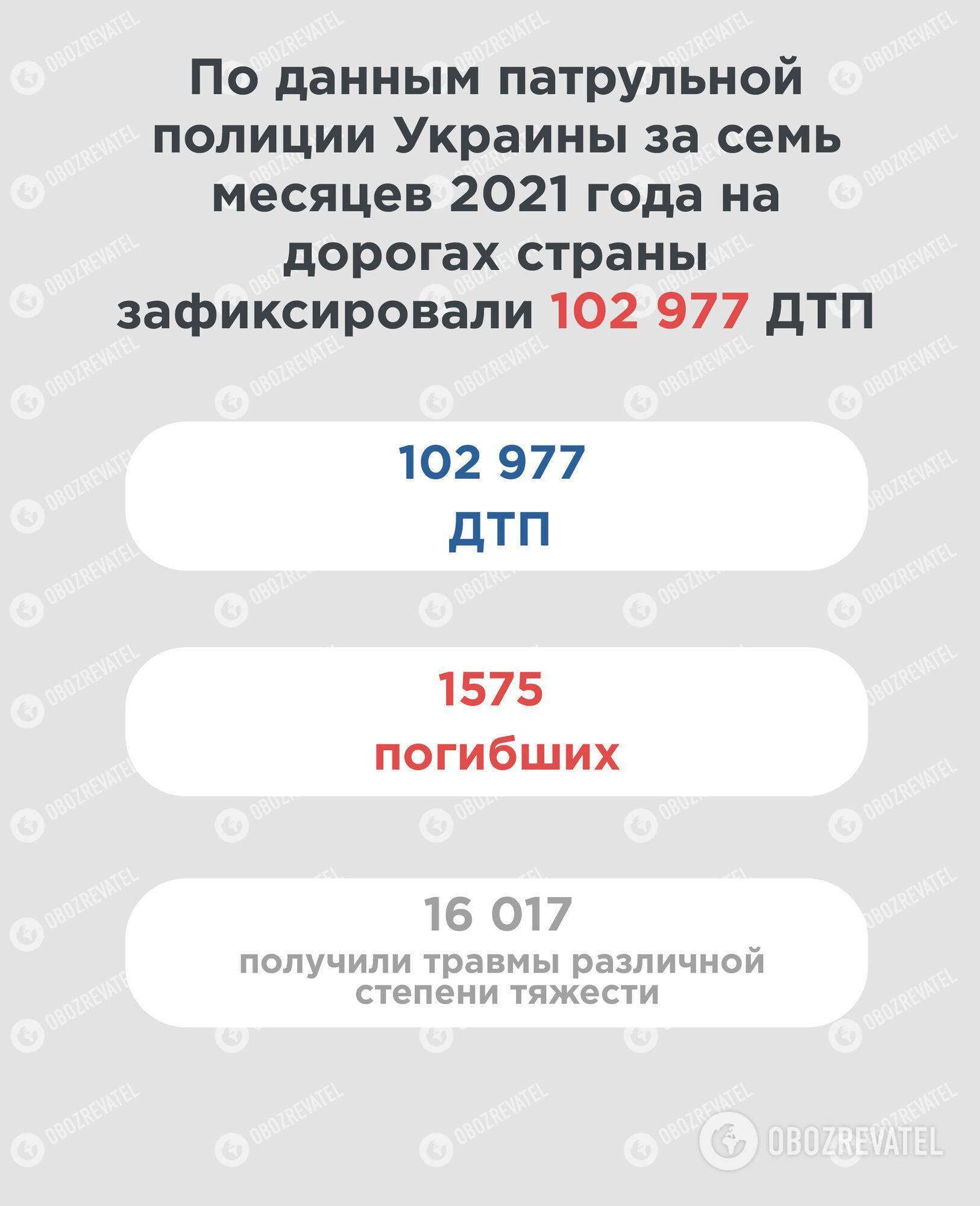 Статистика аварийности в Украине за 7 месяцев 2021 года