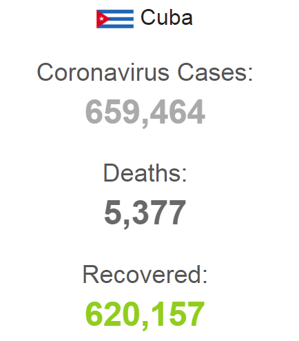 Статистичні дані щодо COVID-19 на Кубі