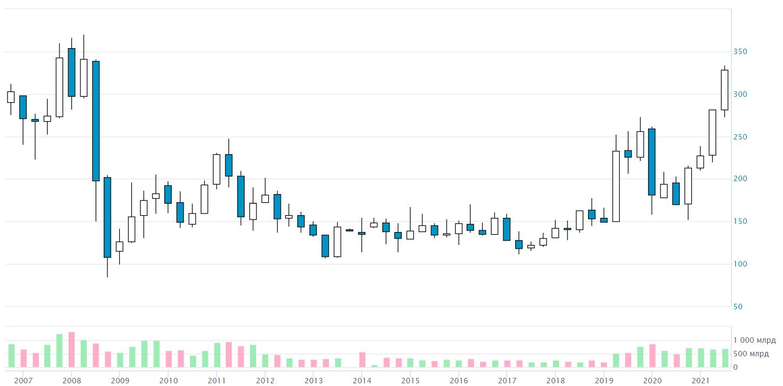 "Как менялась цена акций ""Газпрома"" за последние годы"
