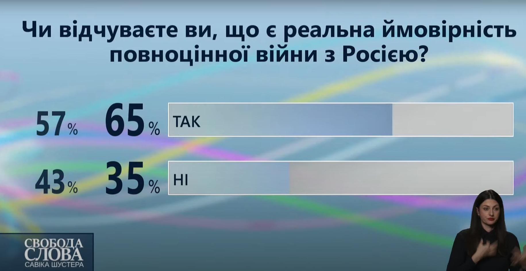 Новые результаты голосования.