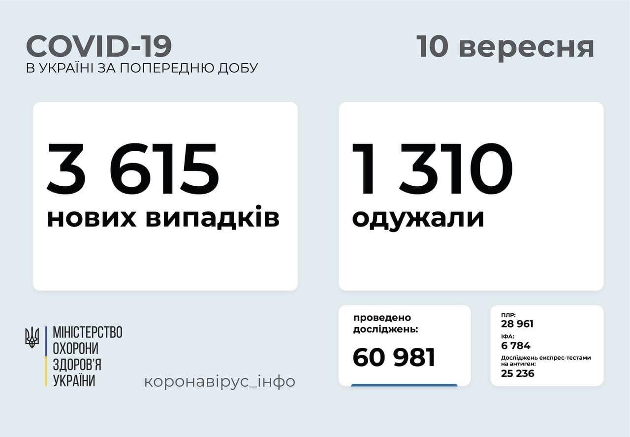 За сутки заболели 3615 человек.