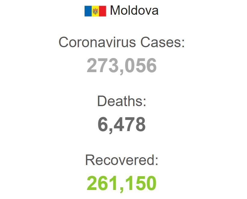 Заболеваемость коронавирусом в Молдове.