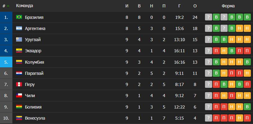Таблица южноамериканского отбора на ЧМ-2022