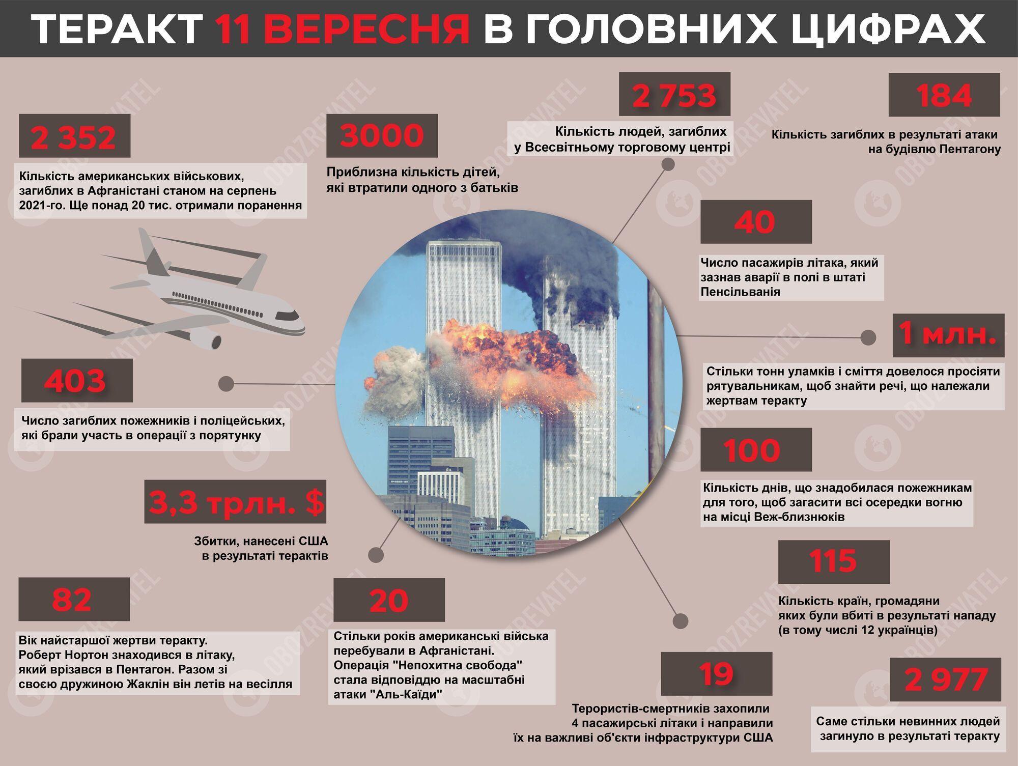 Теракт 9/11 у США.