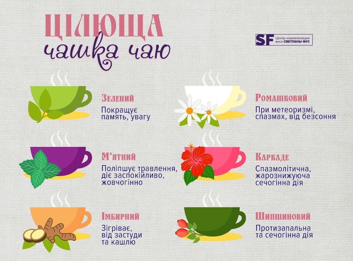 Від спазмів, застуди, безсоння: які проблеми допоможе вирішити чай