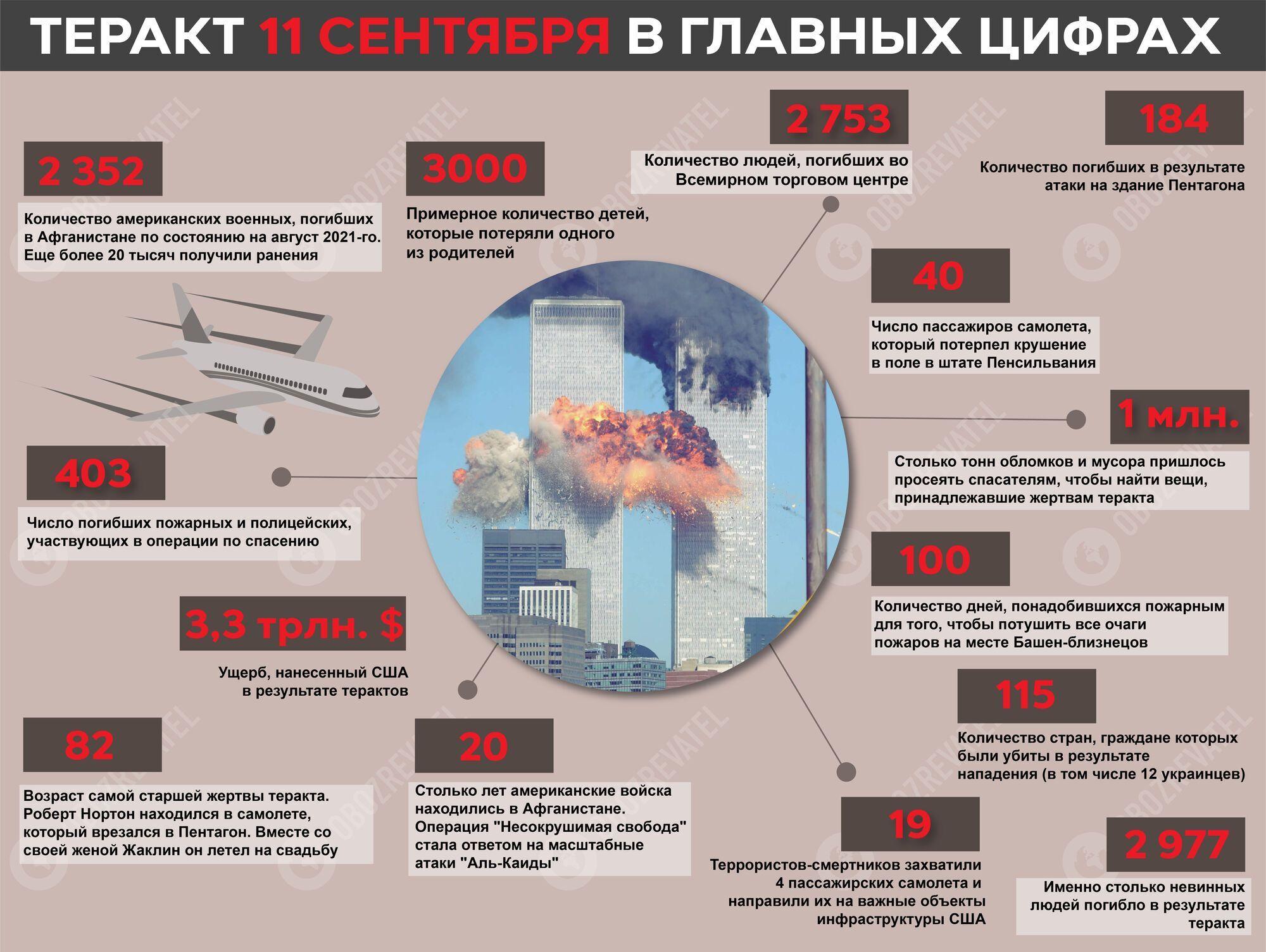 Данные о терактах 11 сентября