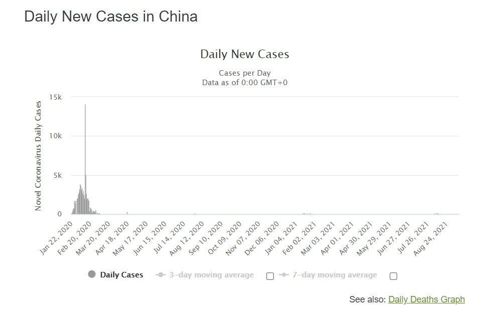 Динамика выявления новых случаев.