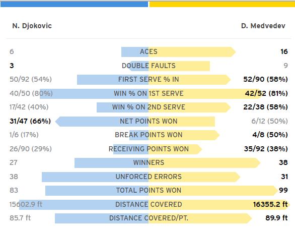 Статистика матча Джокович - Медведев