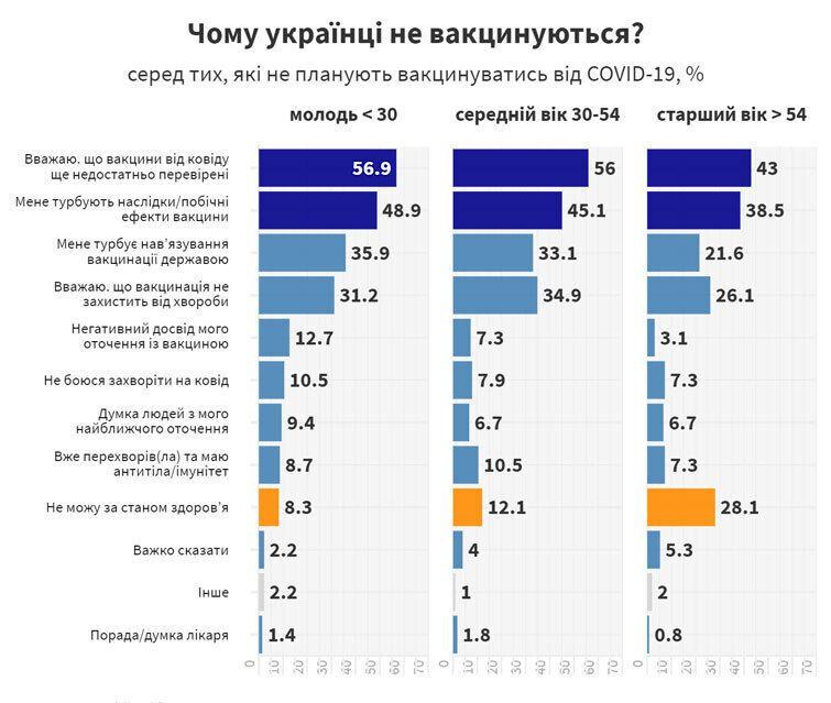 Причини, чому українці не хочуть робити щеплення
