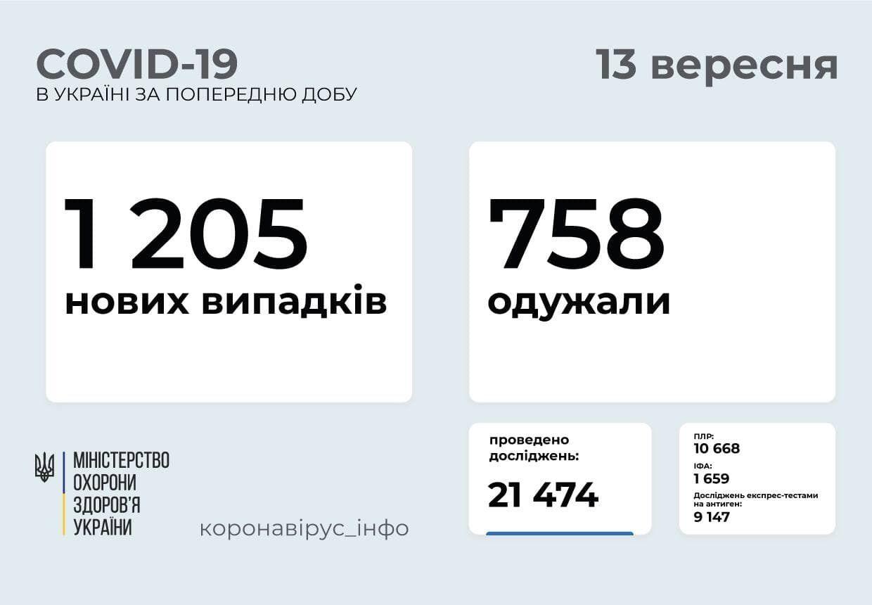 За сутки заболели 1205 человек.